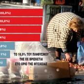 Η φτώχεια απειλεί 3,4 εκατ. Ελληνες
