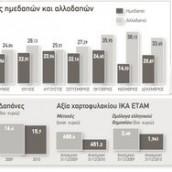 """Με οικονομικό """"κραχ"""" απειλούνται τα Ταμεία"""