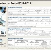 75000 δημόσιοι υπάλληλοι σε εθελουσία έξοδο συνταξιοδότησης